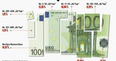 Paskelbtas turtingiausiųjų 250 Lietuvos žmonių sąrašas