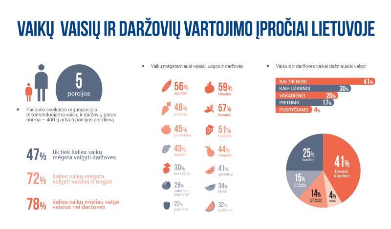 Vaikų vaisių ir daržovių vartojimo įpročiai Lietuvoje
