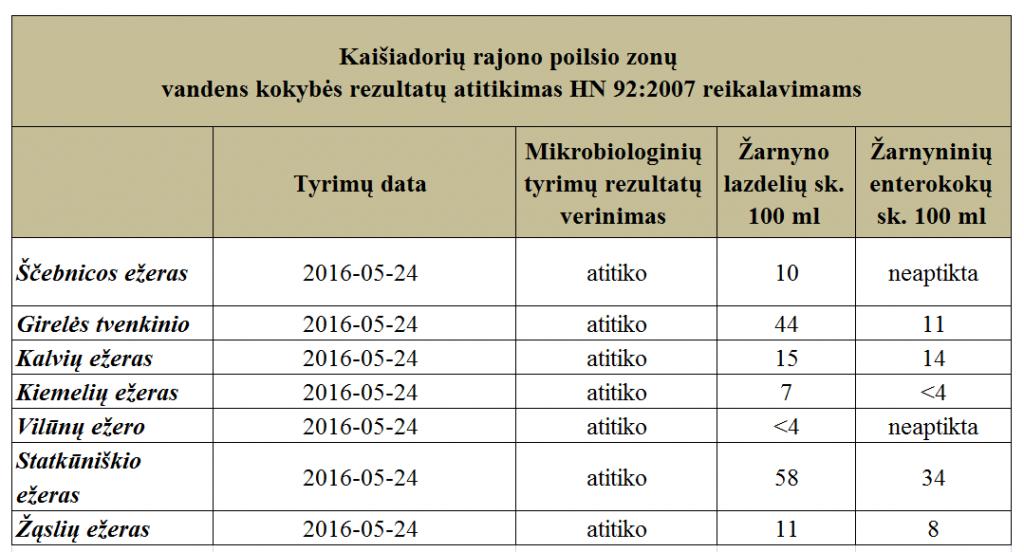 gegužės 24 d. vandens kokybės rezultatai