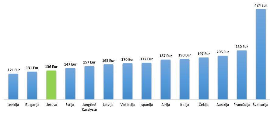 Perkamiausios prekes lenkijoje