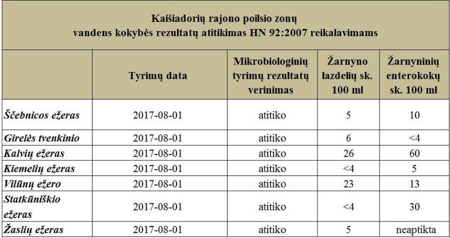 Rugpjūčio mėnesio vandens kokybės tyrimų rezultatai