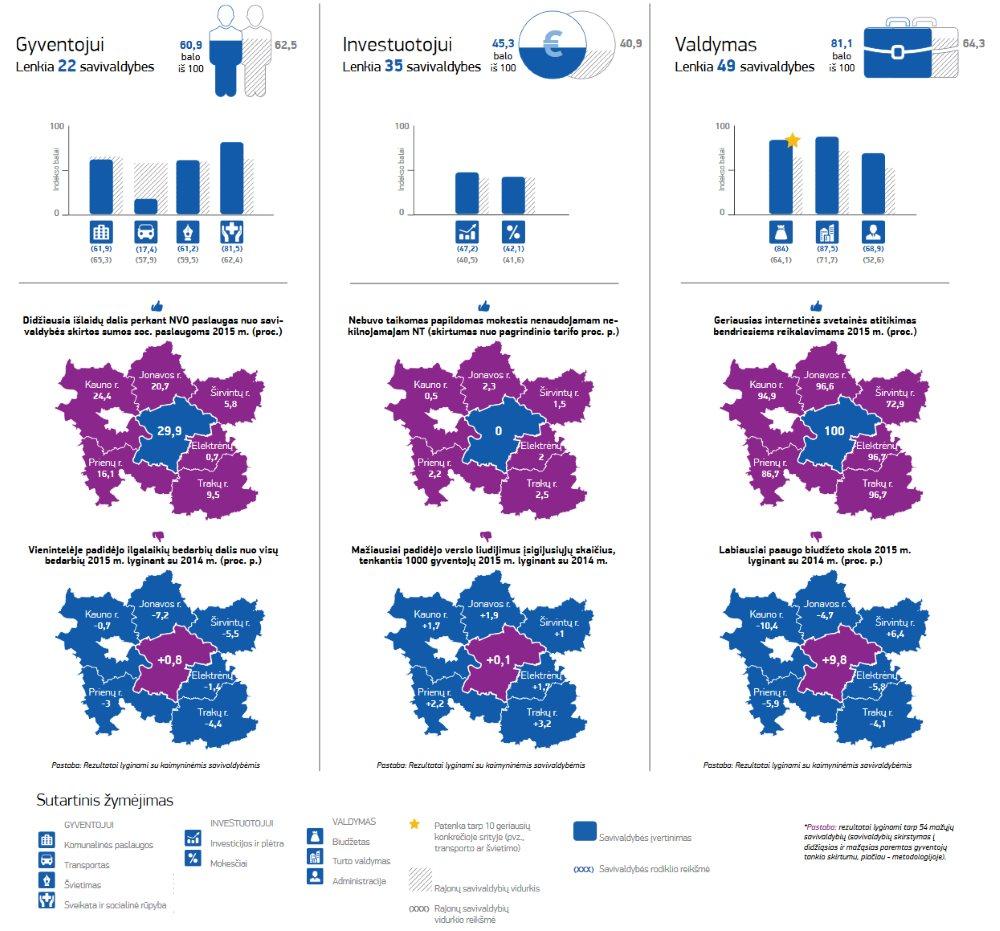 Kaišiadorių rajono savivaldybės reitingas 2016