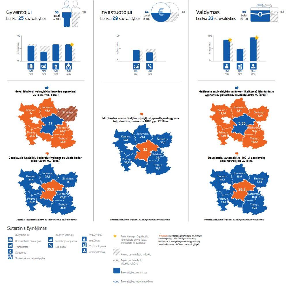 Kaišiadorių rajono savivaldybės reitingas 2017