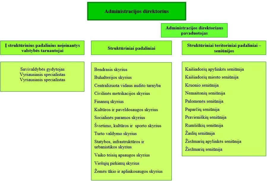 Kaišiadorių rajono savivaldybės administracijos struktūra